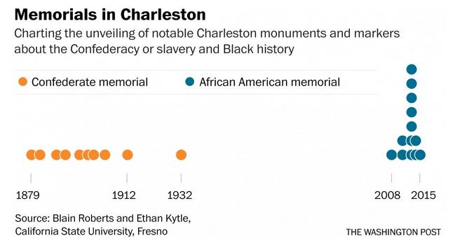 Charleston Memorial Graphic